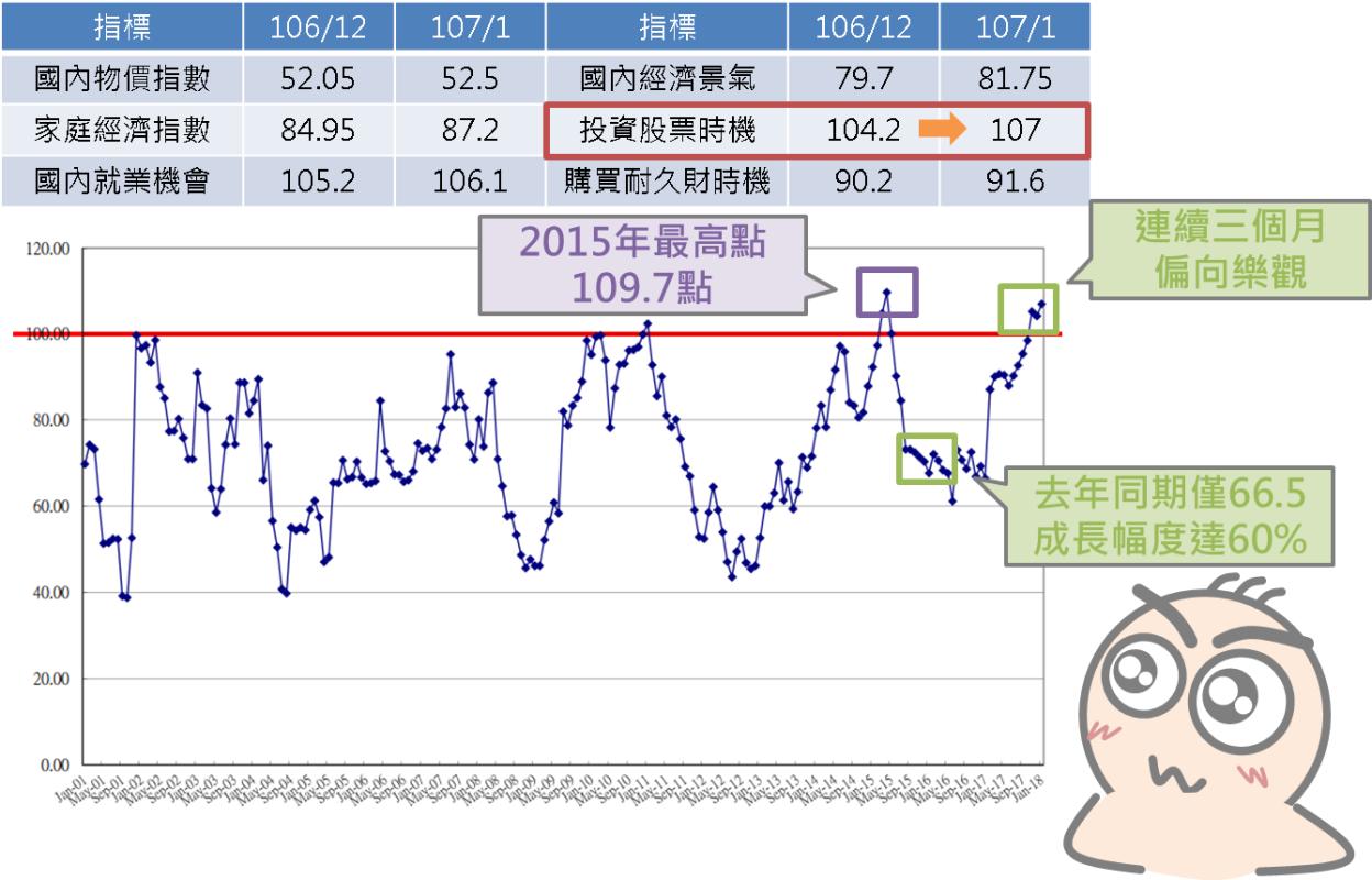 快速瞭解景氣領先指標-消費者信心指數_06
