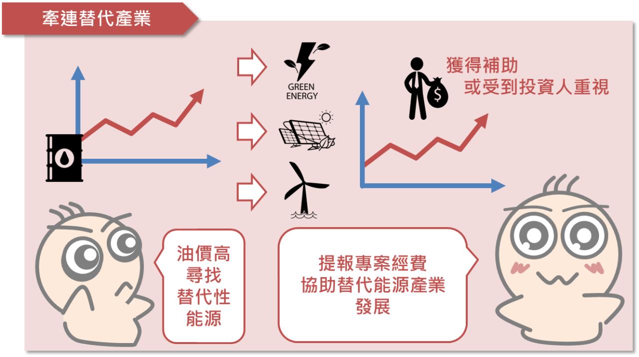 油價與投資人之間的關係_07