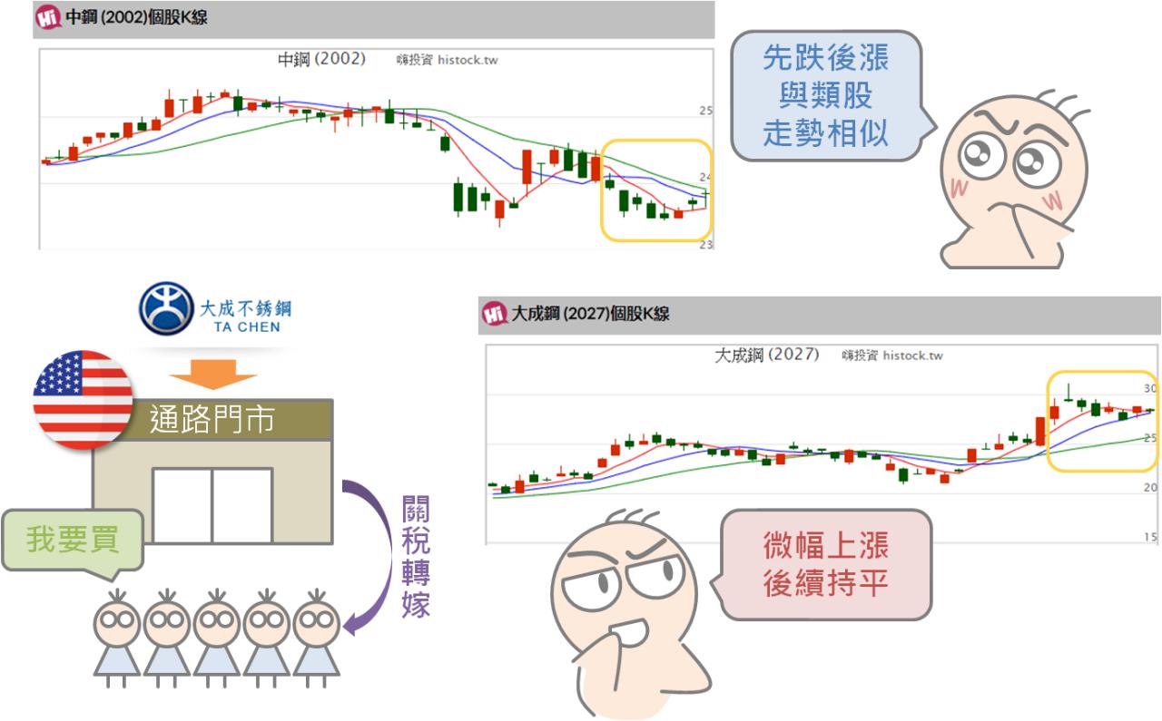 貿易戰對股市的影響_07