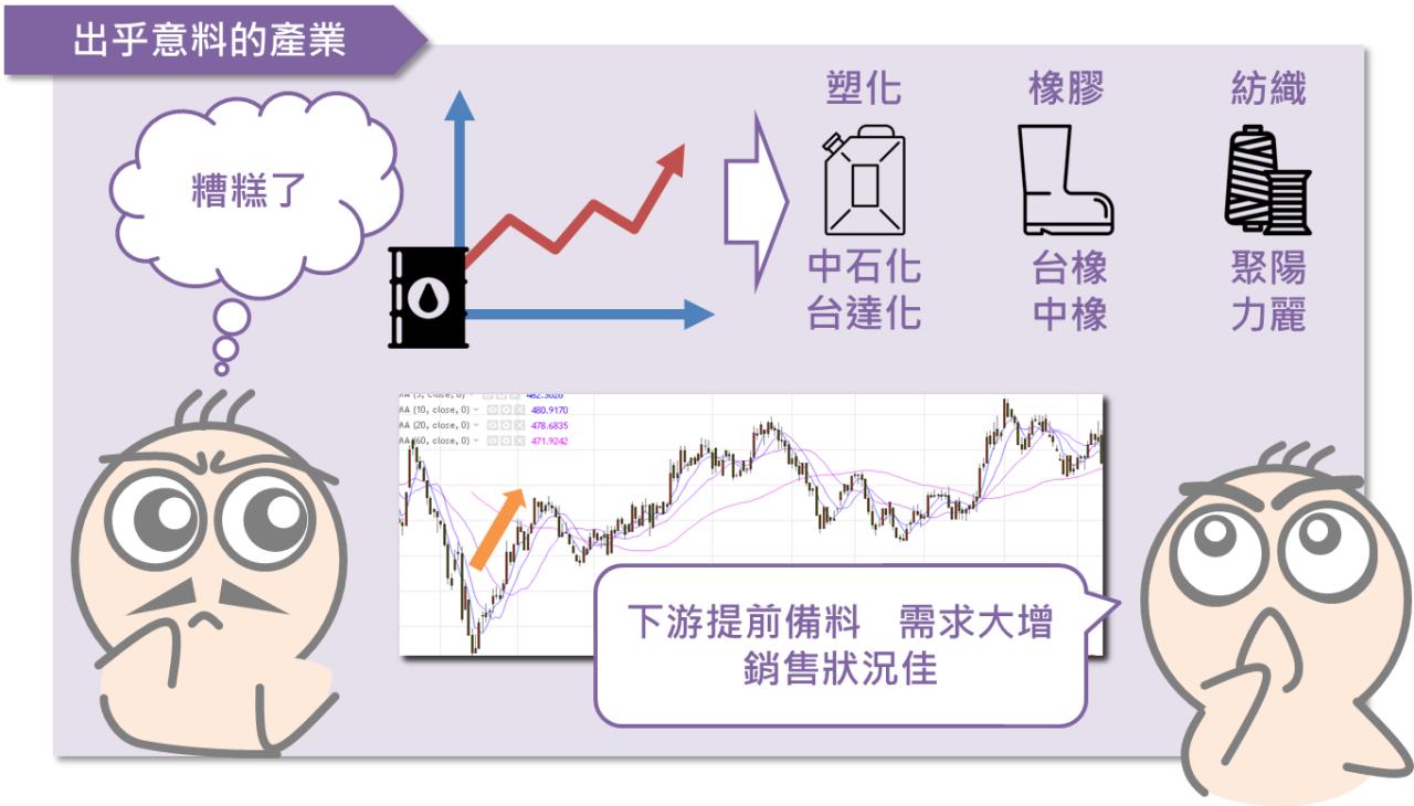 油價與投資人之間的關係_08