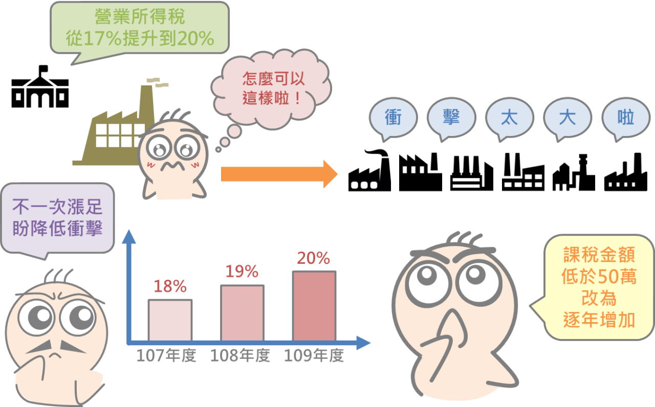 5分鐘搞懂台灣稅改新制重點_09