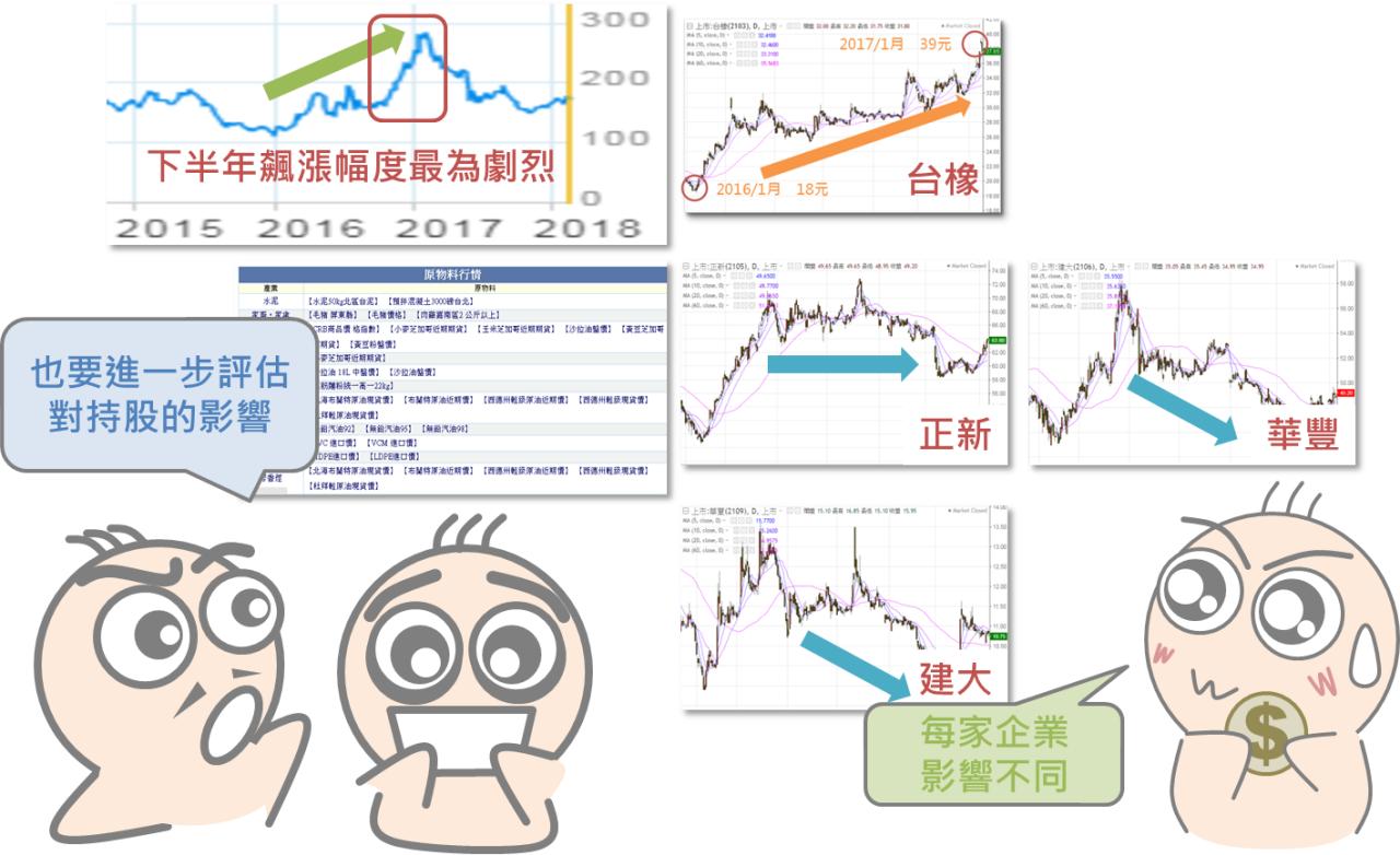 從「安屎之亂」看原物料對股價的影響_09