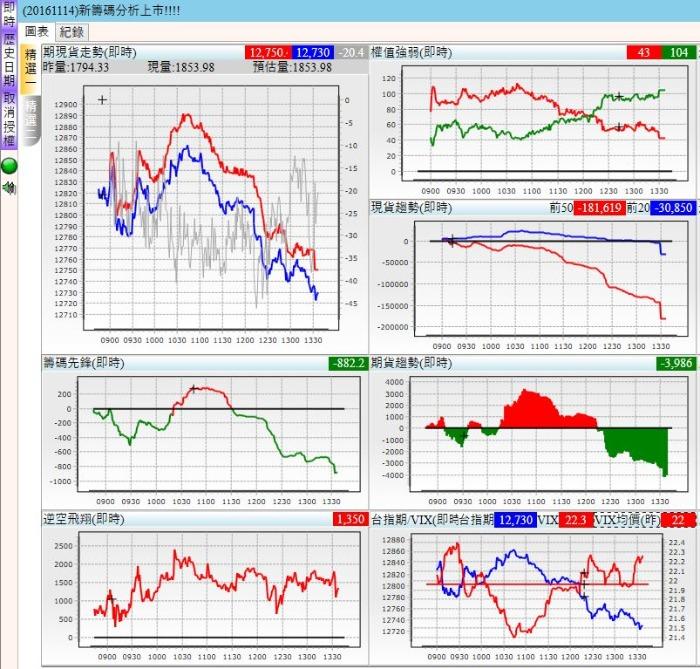 10/16籌碼分析器圖表紀錄