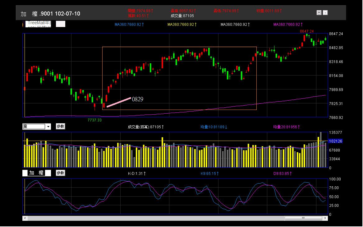 股市進場前的準備:分析與規劃_03
