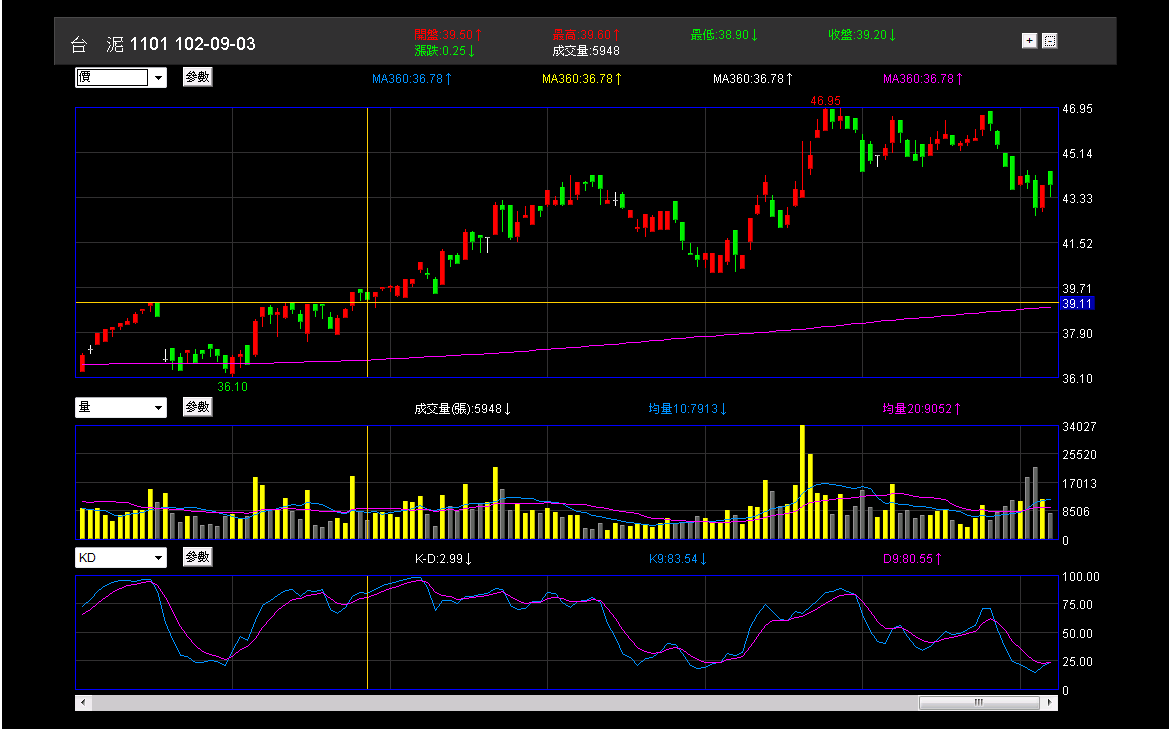 股市進場前的準備:分析與規劃_08