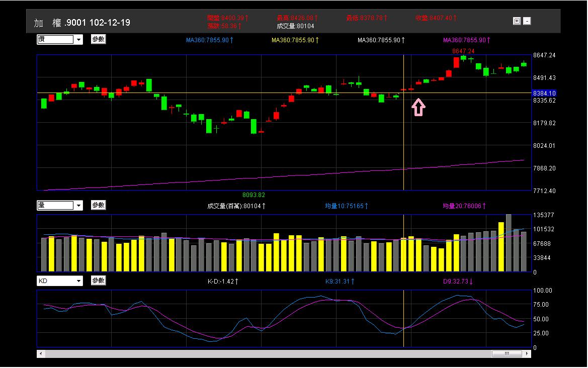 股市進場前的準備:分析與規劃_18