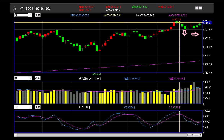 股市進場前的準備:分析與規劃_20