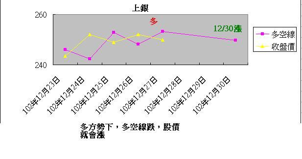 12/28股票多空圖