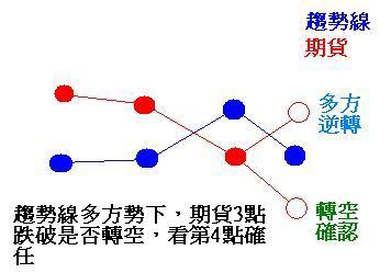2014年3月25日趨勢線_02