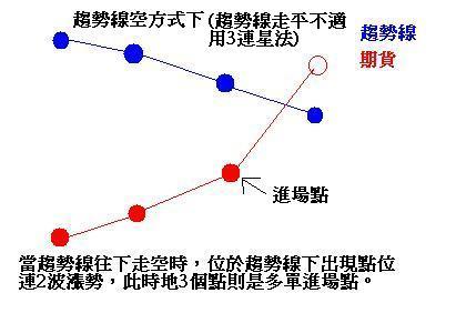 2014年3月25日趨勢線_03