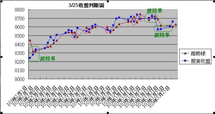 2014年3月25日趨勢線