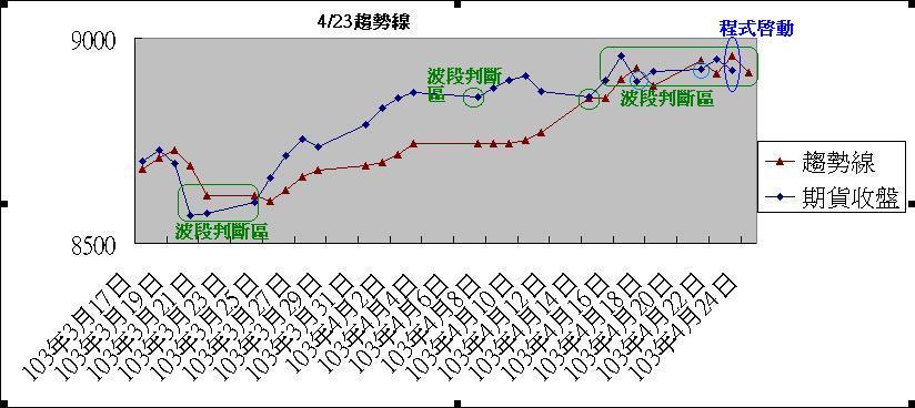 2014年4月23日趨勢線