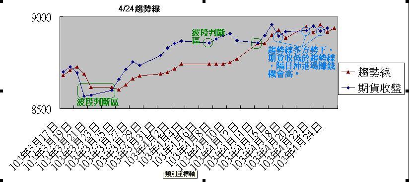 2014年4月24日趨勢線