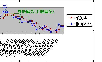 2014年7月31日趨勢線(賺飽荷包)_03
