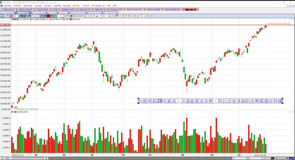 短期內只要此支撐價位11250,不要跌破台股後續溫漲的行情就還會持續