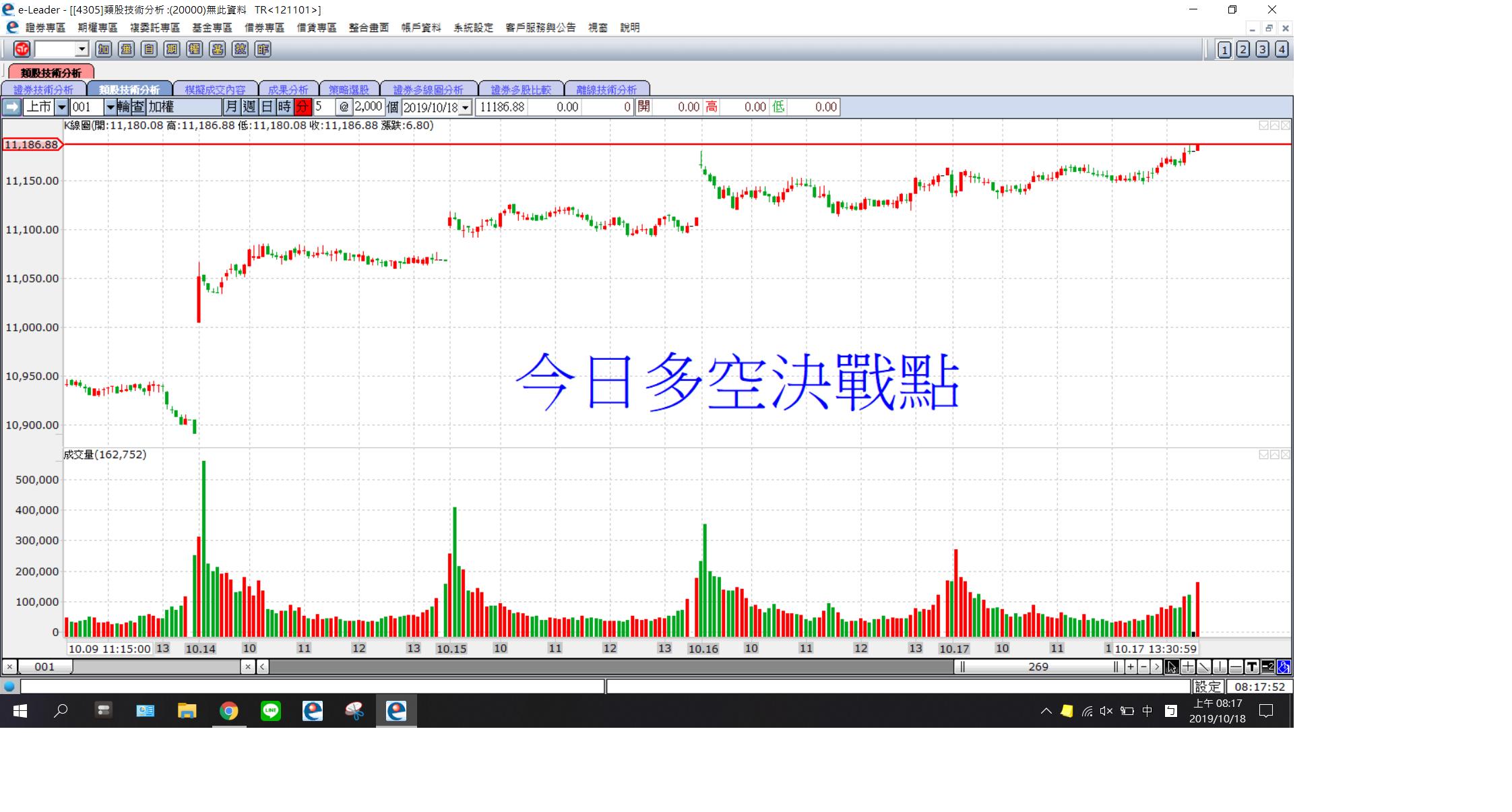 短期內只要沒看到台幣趨貶,台股的漲幅將會持續