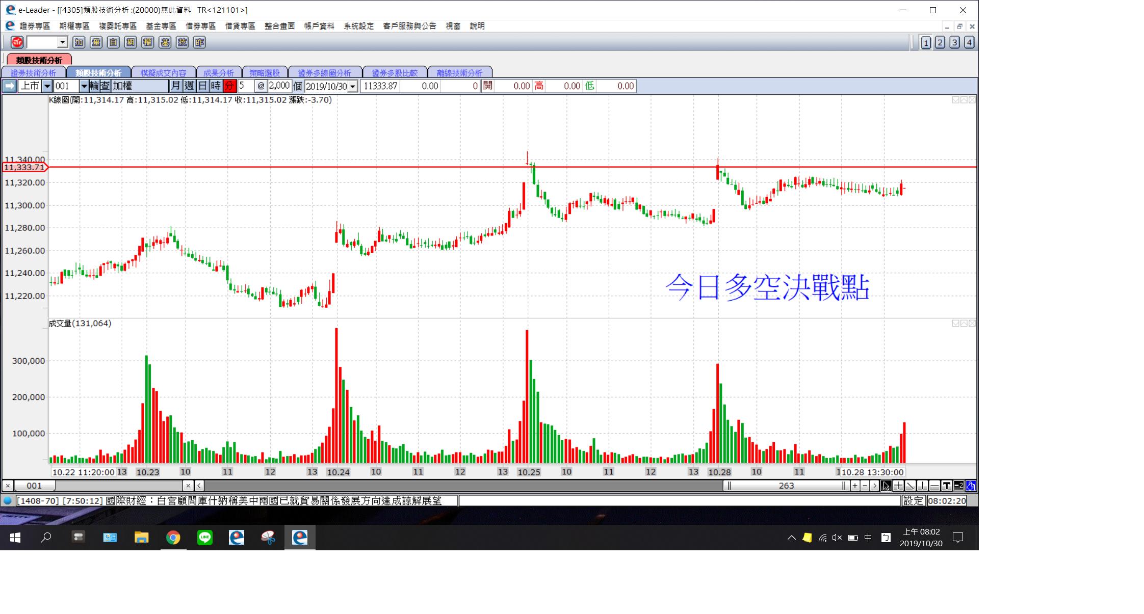 昨日台股的量增,台股在11300之上的關卡,面臨較大的賣壓
