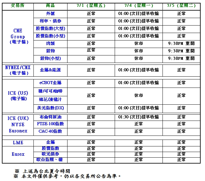 提醒一下 、 07/01 (香港回歸紀念日)  休市一天