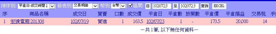 2498 宏達電 短單操作