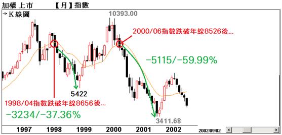 台股歷史8000點以上【跌破年線+年線下彎】代表的意義_05