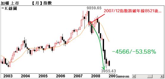 台股歷史8000點以上【跌破年線+年線下彎】代表的意義_04