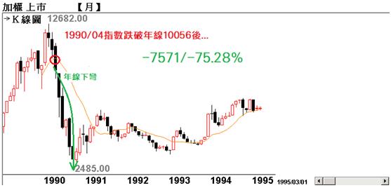 台股歷史8000點以上【跌破年線+年線下彎】代表的意義_06