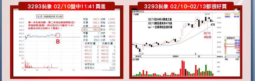 【名諭爸教學實例分享】3293鈊象14個交易日大漲+161.5元/+33%!_03