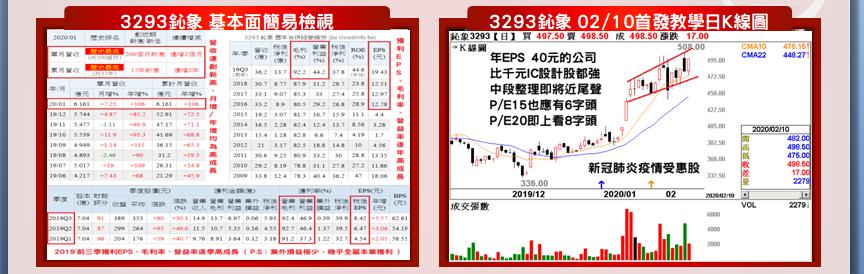 【名諭爸教學實例分享】3293鈊象14個交易日大漲+161.5元/+33%!_02