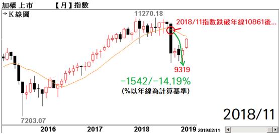 台股歷史8000點以上【跌破年線+年線下彎】代表的意義_02