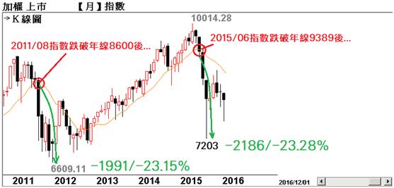 台股歷史8000點以上【跌破年線+年線下彎】代表的意義_03