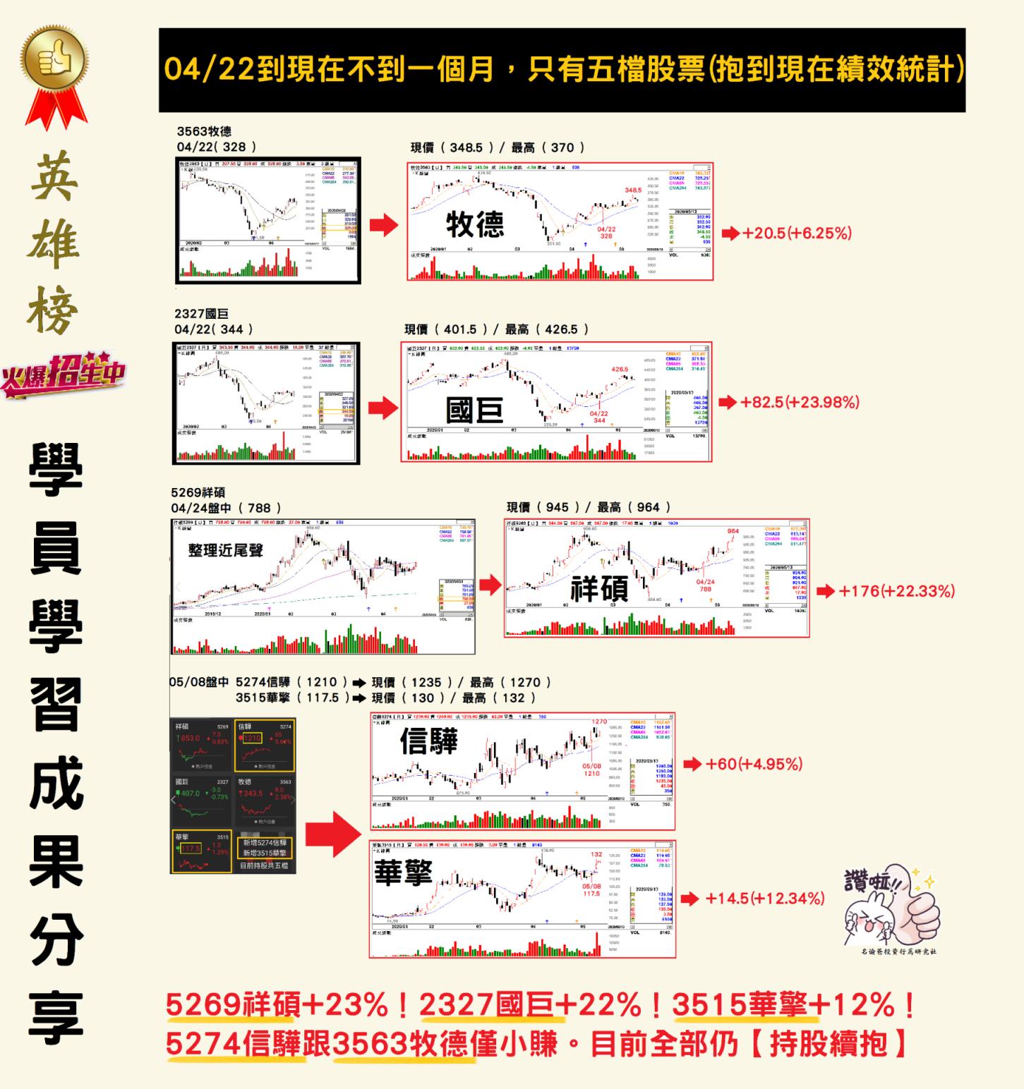 【名諭爸學員學習成果分享】恭喜5269祥碩三週大賺+176元(+23%)!