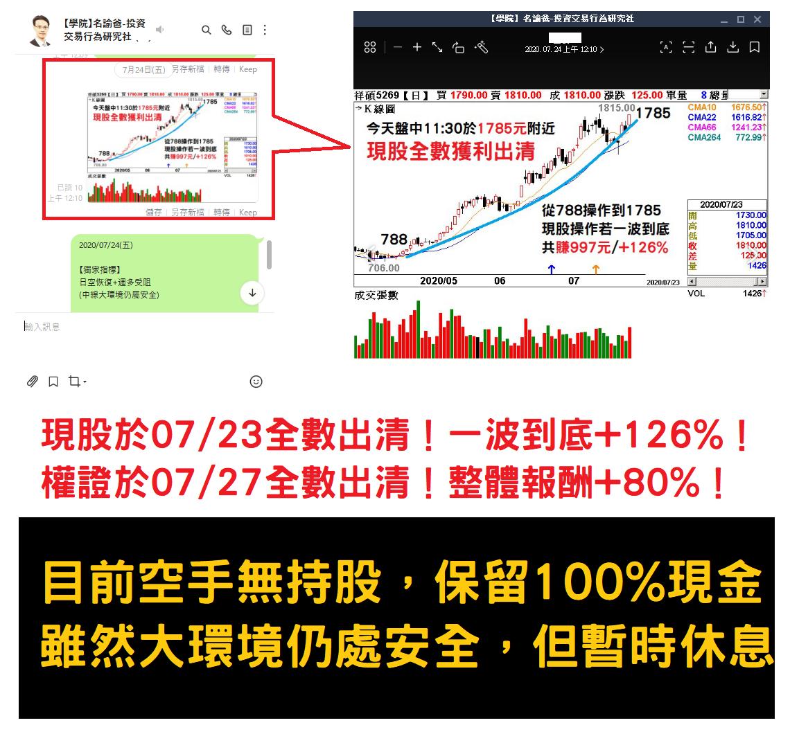 [5269祥碩]已於07/23全數獲利出清-一波到底共賺+126%!
