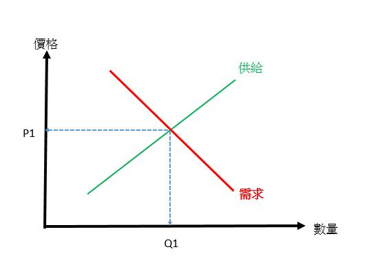【Rock 技術】供給需求釐清與運用(一)_02