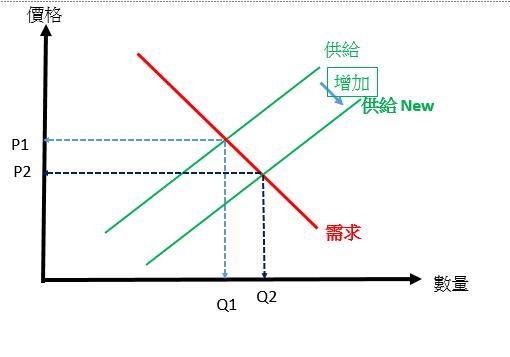 【Rock 技術】供給需求釐清與運用(一)_03