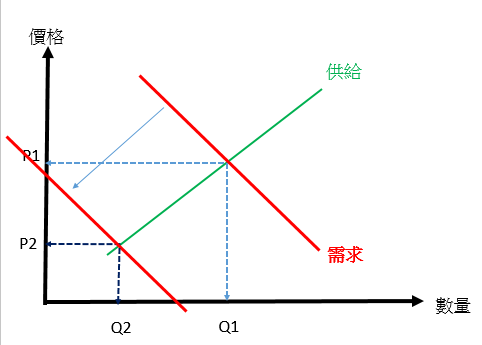 【Rock 技術】供給需求釐清與運用(一)_05