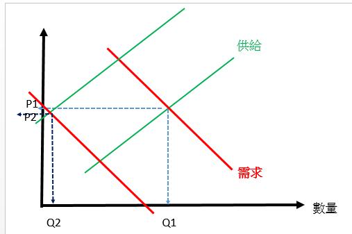 【Rock 技術】供給需求釐清與運用(一)_07