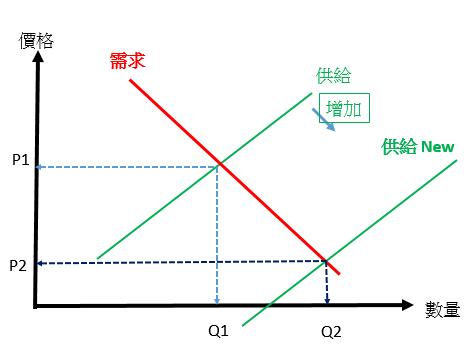 【Rock技術】 量價關係(二) 量大_03