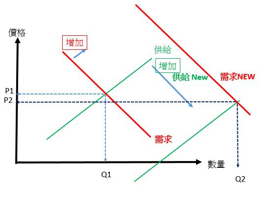 【Rock技術】 量價關係(二) 量大_04