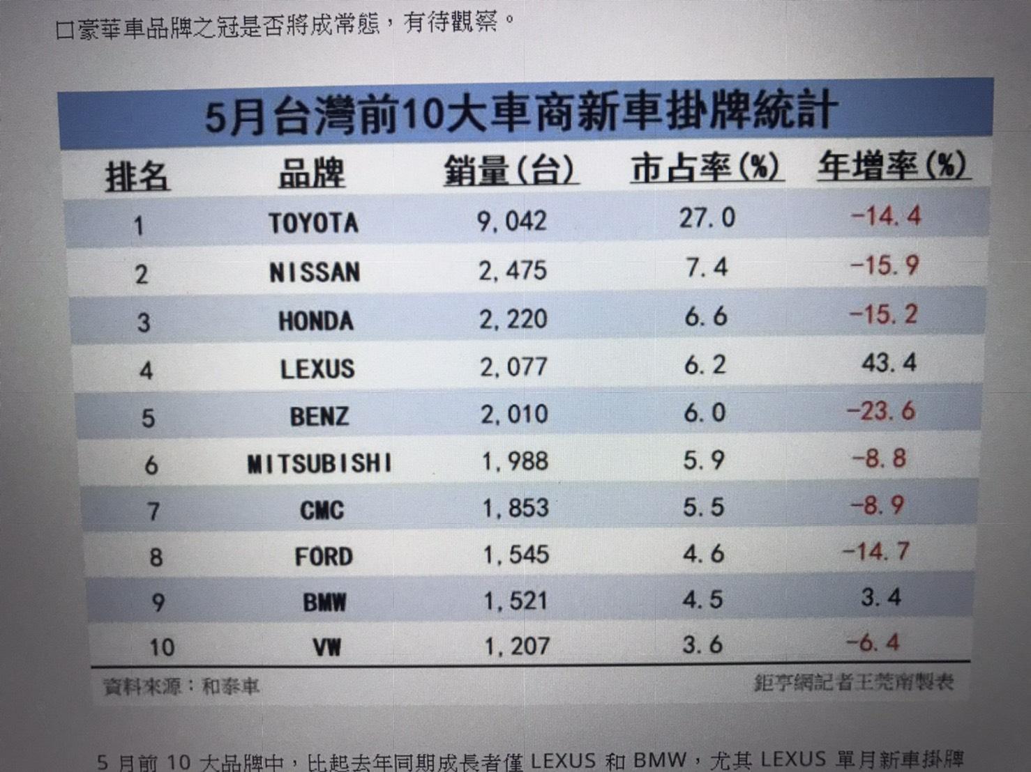 中華車2204 國產車將要變天? 進口車完勝!年增率-8.8%多頭轉空頭了嗎?