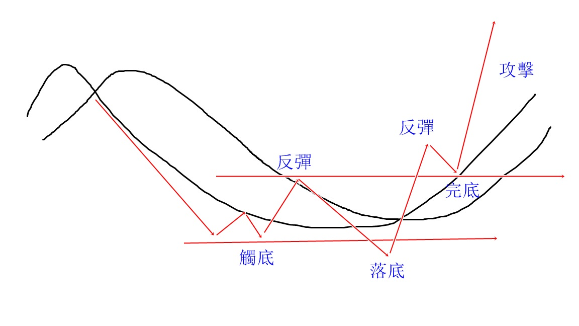 享受財富自由,要買股票前,要先了解股票的多空循環期_02