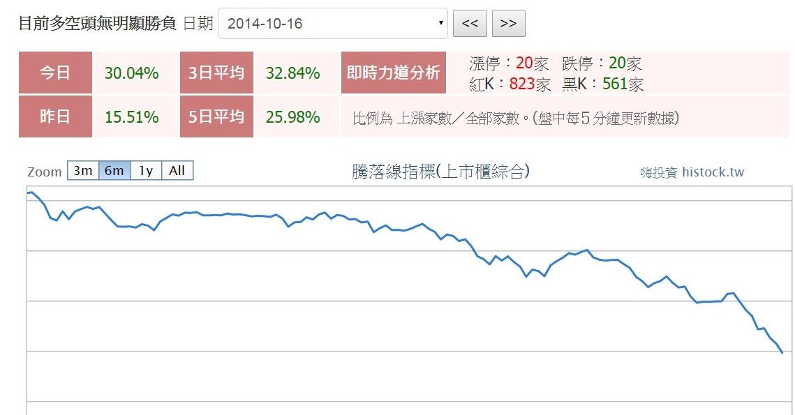 股票要漲主力必有痕跡,大盤要漲必有黑手拉小型股票漲停板