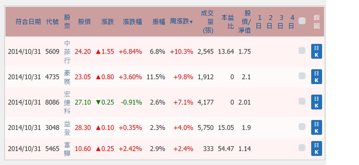 大盤已經開始飆漲,十一月份營收成長股誰將飆漲_04