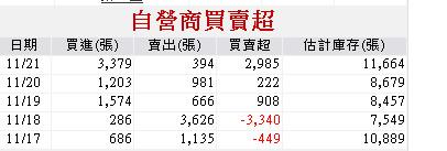 11/24可融資劵股全面噴出,哪三檔可再漲30-50%?_03