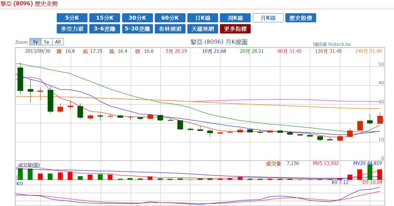 享受財富自由,多周期KD選股,即將爆發的月線創新高個股_05