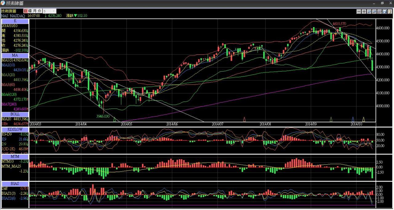 美股NASDAQ的日K線,有作海期的可參考