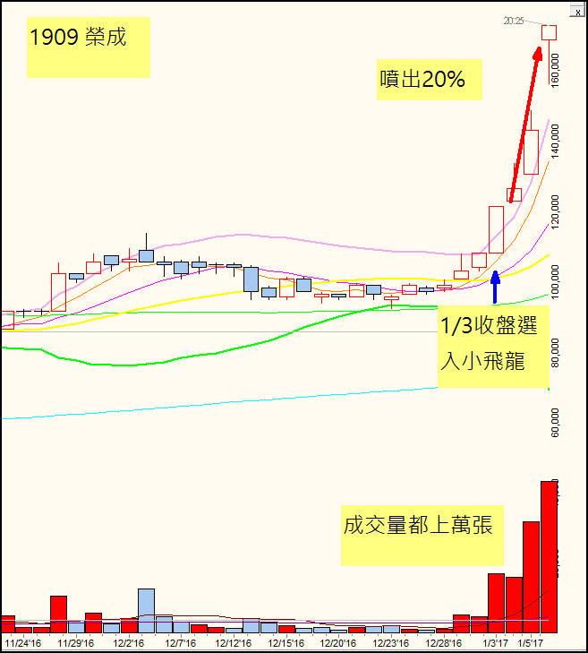 2017年第一檔小飛龍3天噴出20%(大型股也亂舞)_02