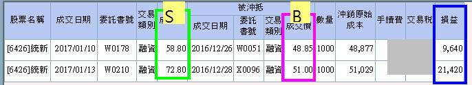 [年終加薪] 6426 統新,機械紅爆獲利62%_02