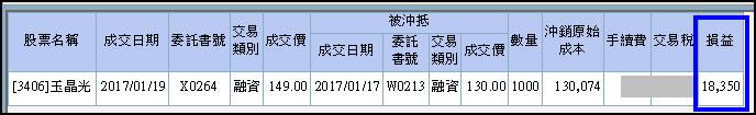 [吞下四根漲停板] 3406玉晶光買進一張獲利53000元_04