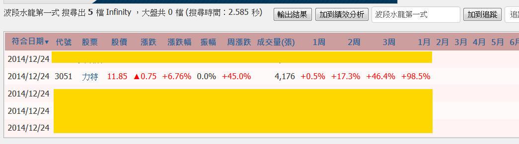 【學院聖杯】:波段水龍一個月漲幅98%