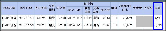 [屠龍] 1906 寶隆-實戰波段獲利59%(又加薪了)_03
